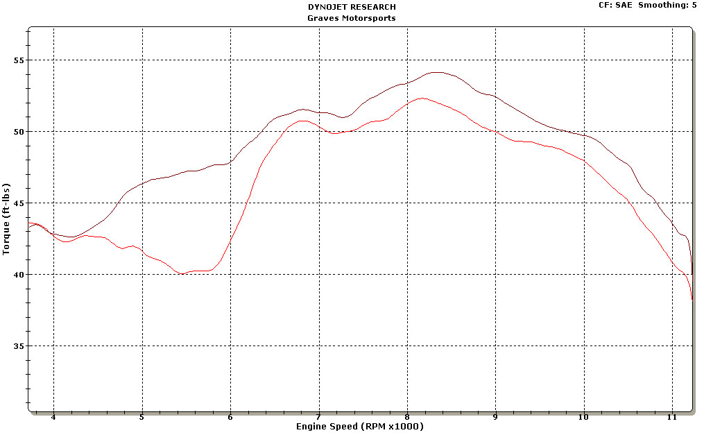 2011 FZ8 Stock VS Graves Full System Torque graves oval exhaust system yamaha fz8 2011 2012 revzilla yamaha fz8 wiring diagram at creativeand.co