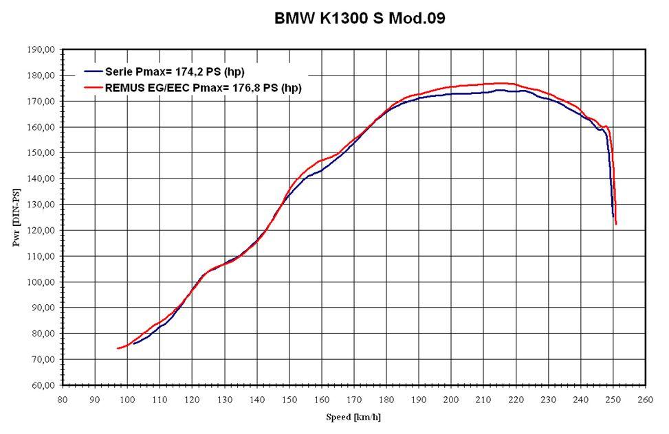 Remus HexaCone Slip-On Exhaust BMW K1300S / K1300R - RevZilla
