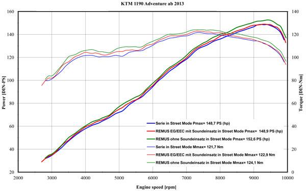 Ktm Super Adventure >> Remus HexaCone Slip-On Exhaust KTM 1190 / 1290 Adventure ...