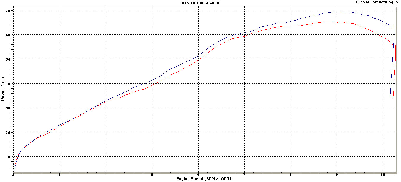 Fz 07 Dyno: Graves Hexagonal Exhaust System Yamaha Fz 07 Mt