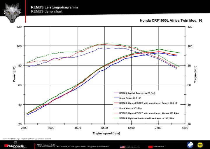 Ld Honda Crf L Africa Twin Mod Dyno Chart on Exhaust Pipe Components