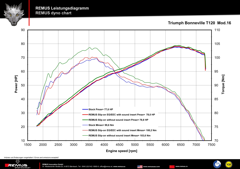 Triumph Bonneville Engine Diagram Remus Custom Tapered Slip On Exhaust T120 2016 Resources