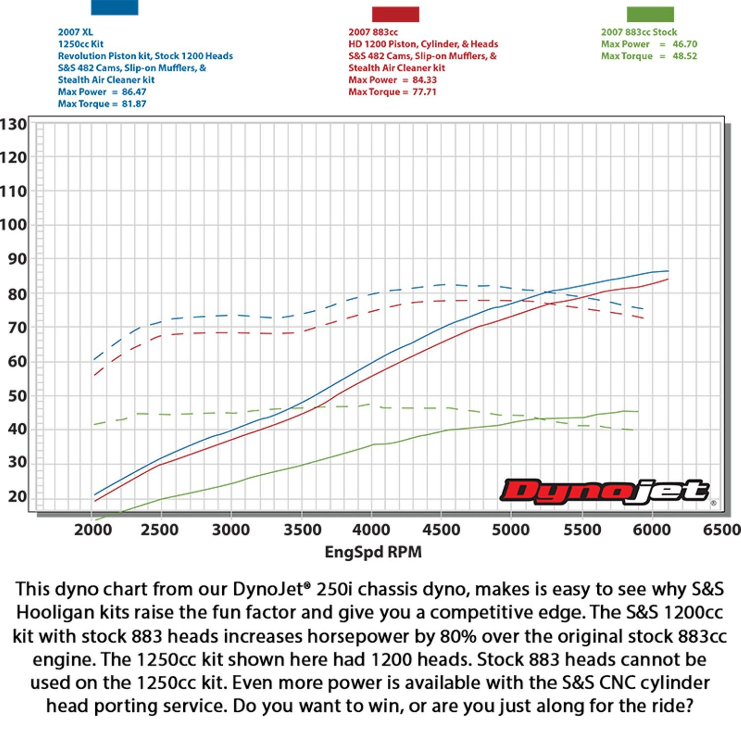 Ss 883 To 1200 Hooligan Big Bore Cam Kit For Harley Sportster 2000 Wiring Diagram 2007 Dyno Chart Pdf