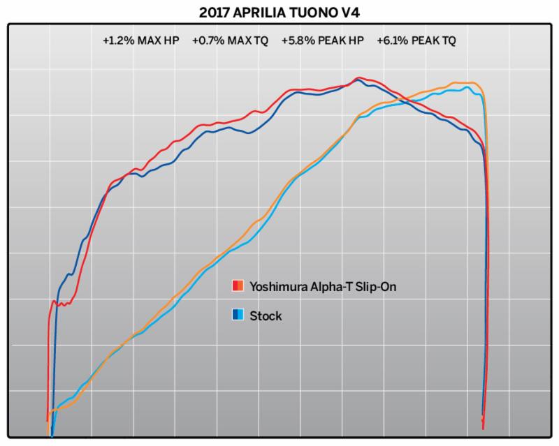 Yoshimura Alpha T Works Race Slip-On Exhaust Aprilia RSV4 / Tuono V4  2017-2019