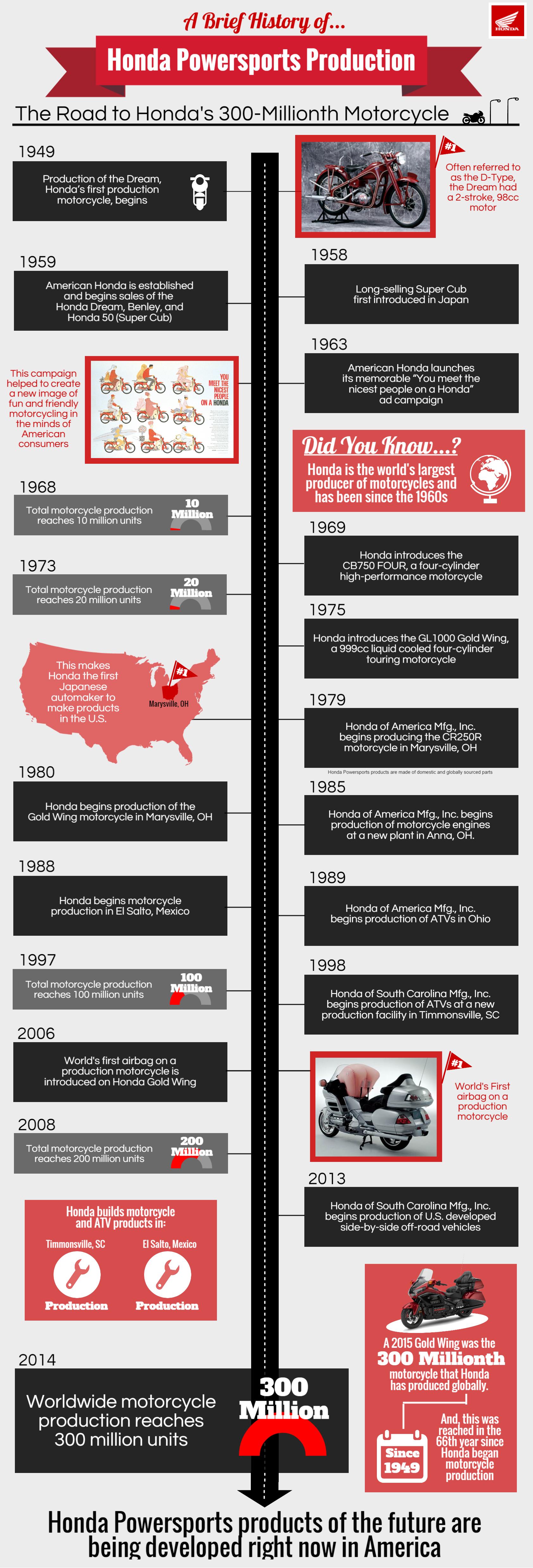 Honda Timeline