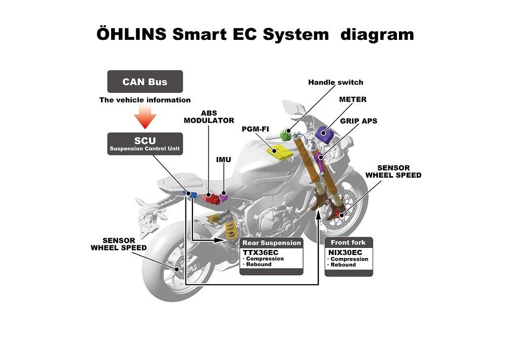 Ohlins smart suspension