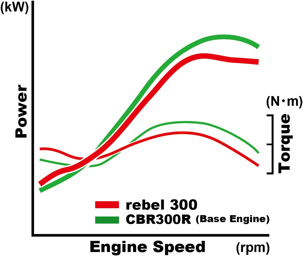 Honda Rebel 300 power curve