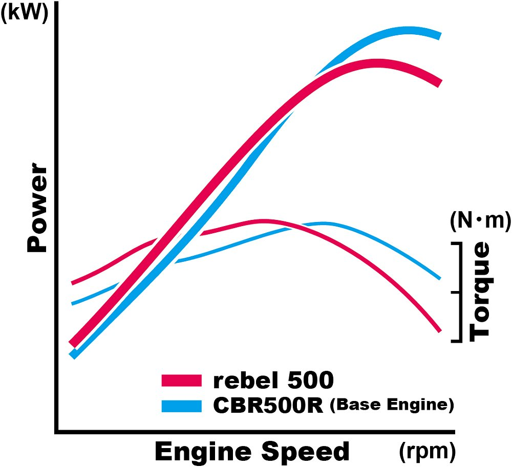Honda Rebel 500 power curve