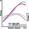 Power_curve500