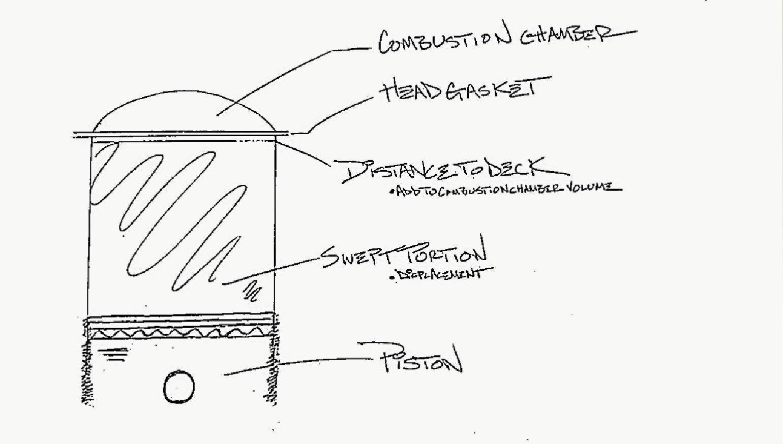 What is compression ratio? - RevZilla