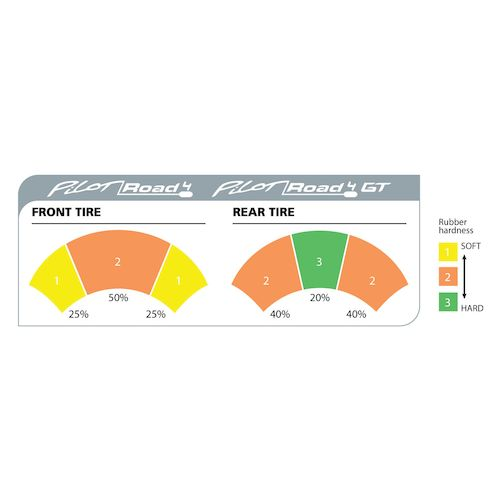 Michelin Pilot Road 4 Gt Tires Revzilla | Autos Post