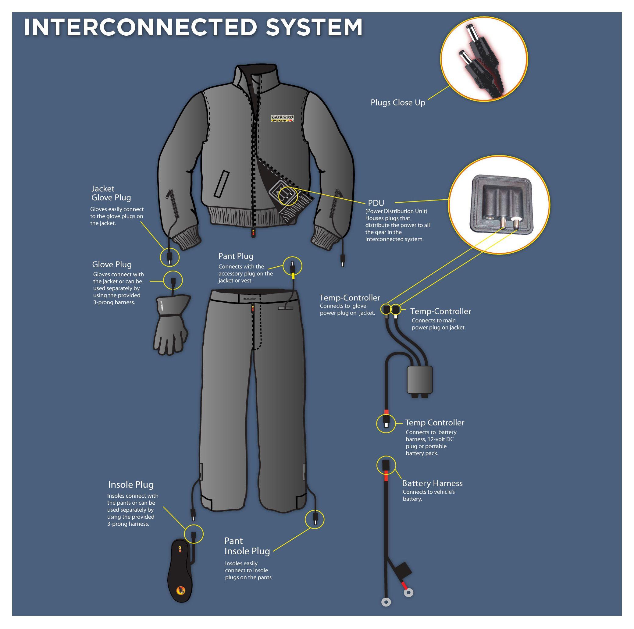 Gerbing Heated Clothing Wiring Diagram Opinions About Battery Of A Gator 12v Socks Revzilla Rh Com John Deere Cigarette Lighter Socket
