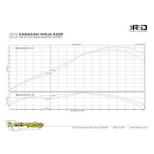 Akrapovic Racing Exhaust System Kawasaki Ninja 650 / ER6n