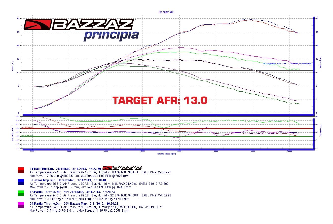 bazzaz z fi fuel controller honda crf250l 2013 2015 15 48 75 rh revzilla com Yamaha Ignition Switch Wiring Diagram 2009 Yamaha R6 Wiring-Diagram